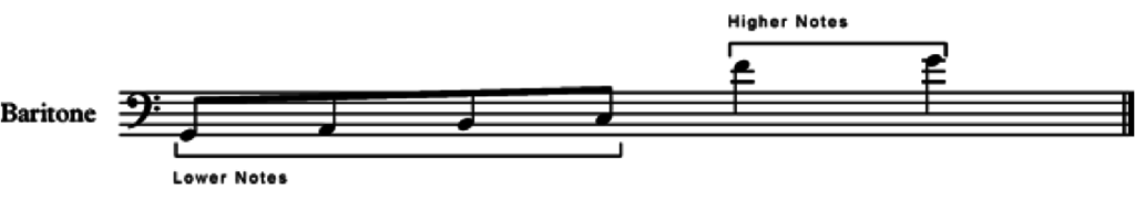 musical scale with lower and higher notes