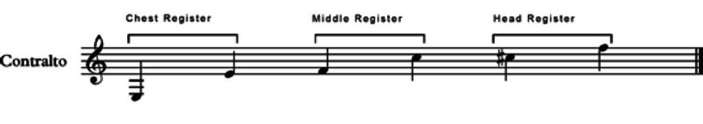 the contralto musical scale