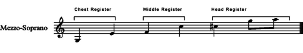 the registers for a mezzo soprano