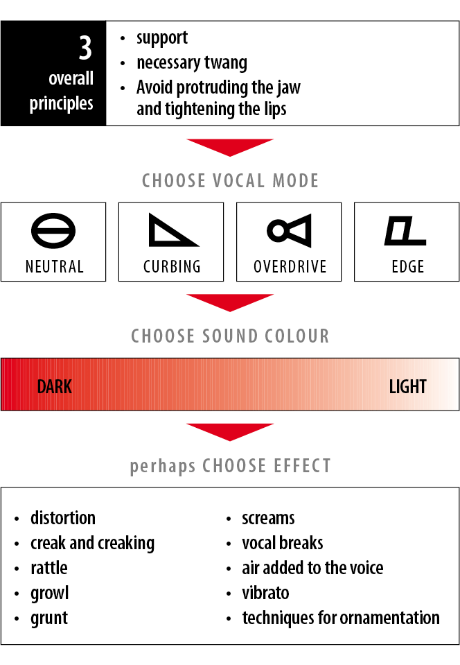 3 principles of CVT - vocal mode, sound color and effect